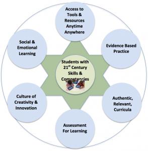 Tech Planning wheel