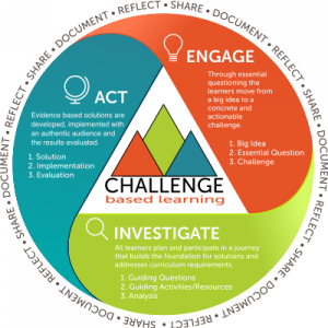 Challenge Based Learning Circle.